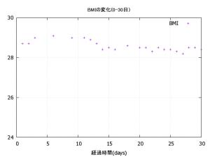 0-30_BMI