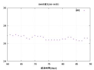 60-90_BMI
